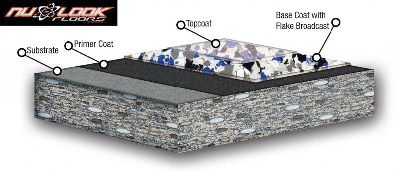 Epoxy Flake Floors1